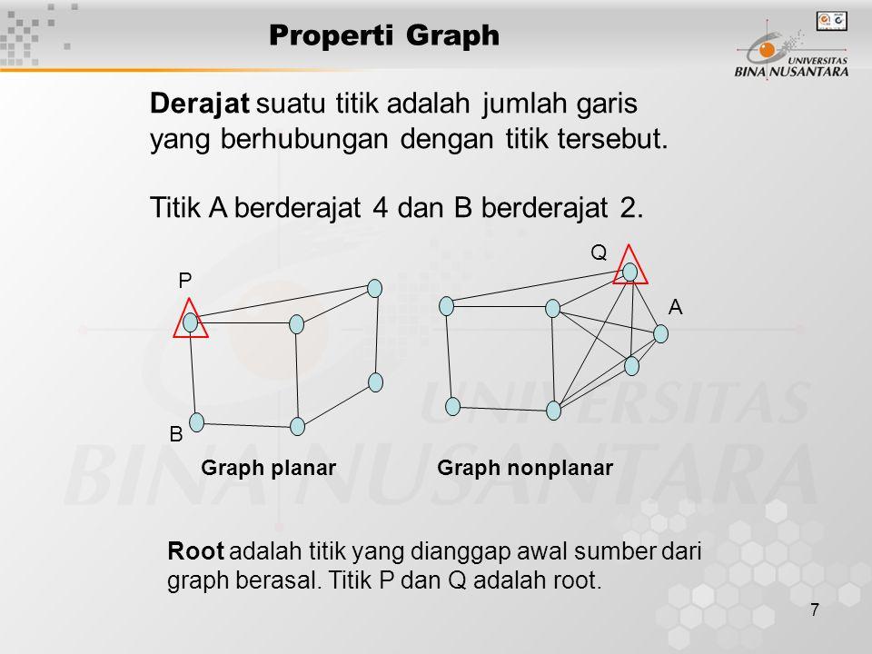Derajat suatu titik adalah jumlah garis