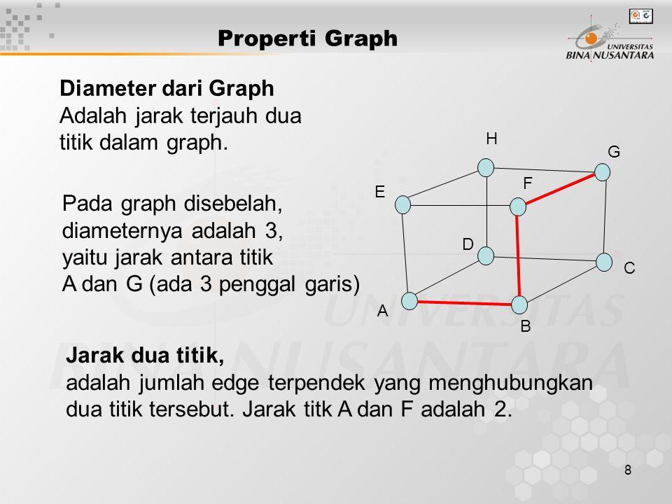 Adalah jarak terjauh dua titik dalam graph.