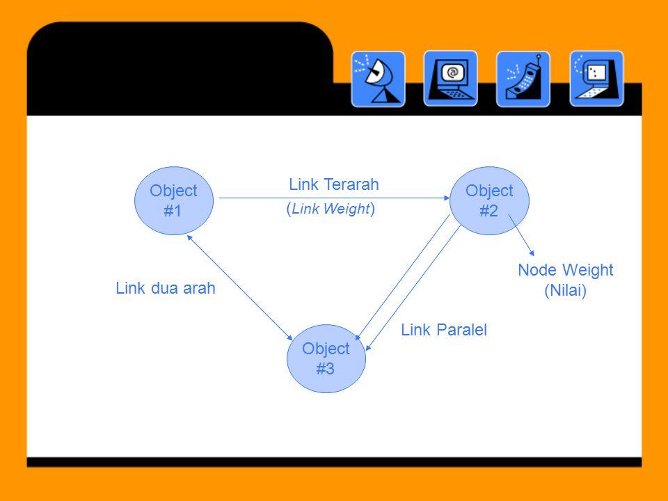 Object #1. Object. #2. Link Terarah. (Link Weight) Node Weight. (Nilai) Link dua arah. Link Paralel.