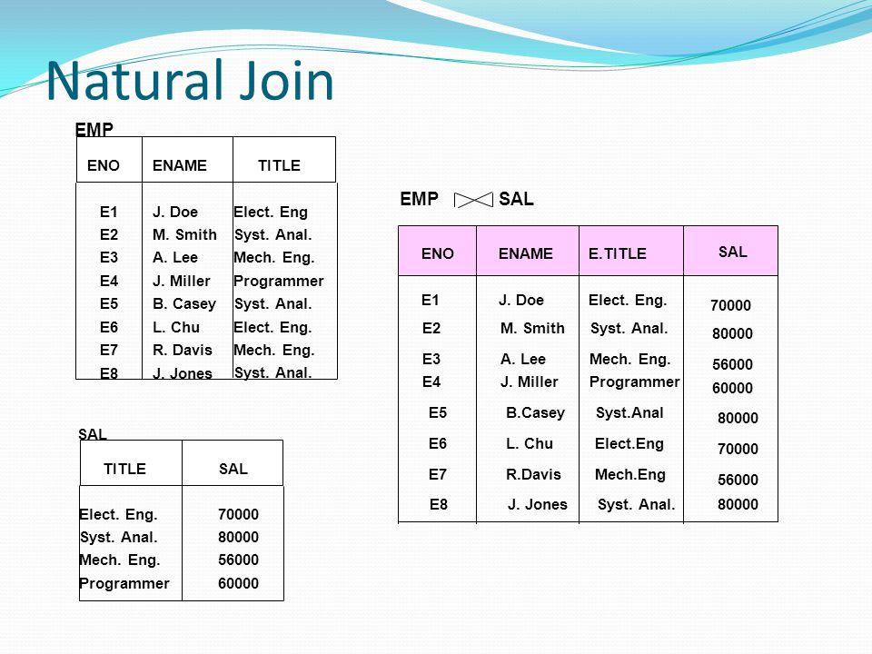 Natural Join EMP EMP SAL ENO ENAME TITLE E1 J. Doe Elect. Eng E2