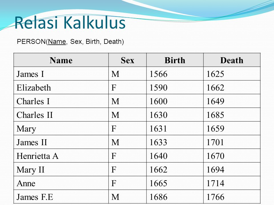 Relasi Kalkulus Name Sex Birth Death James I M 1566 1625 Elizabeth F