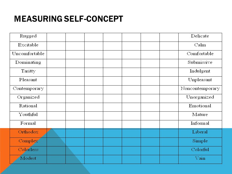 Measuring self-concept