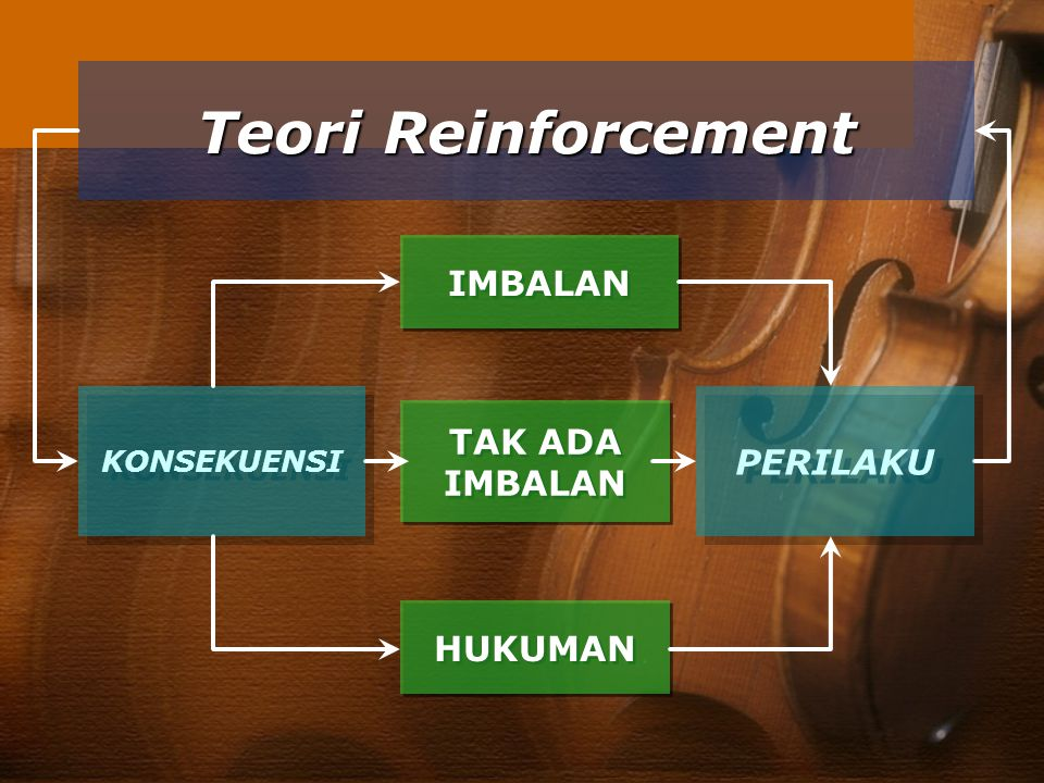 Teori Reinforcement IMBALAN TAK ADA IMBALAN PERILAKU HUKUMAN