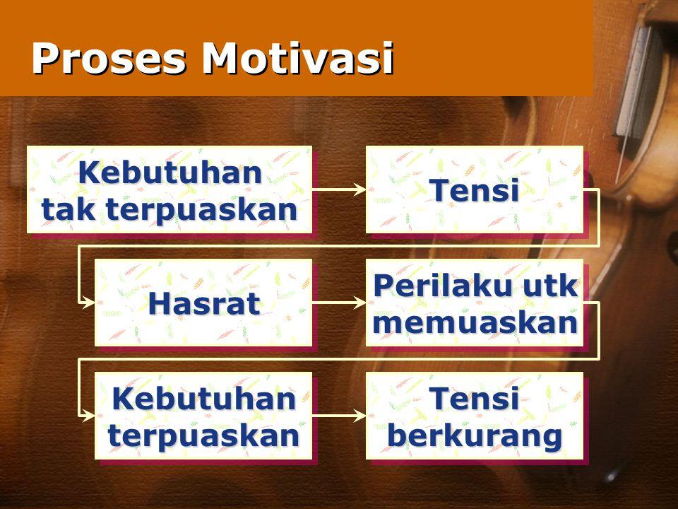 Proses Motivasi Kebutuhan tak terpuaskan Tensi Hasrat Perilaku utk