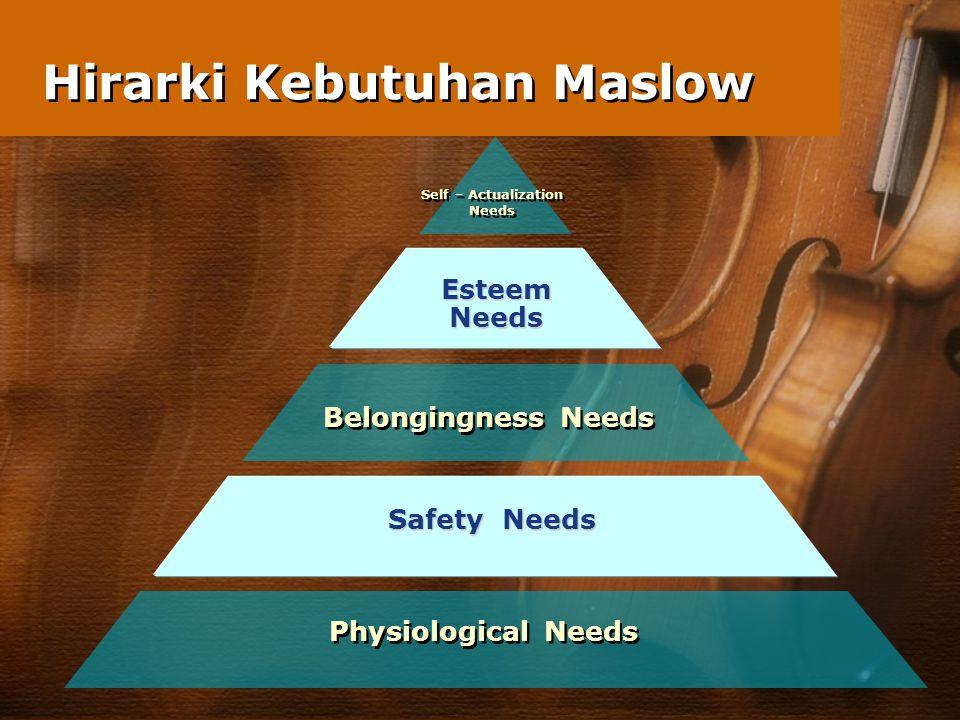 Hirarki Kebutuhan Maslow