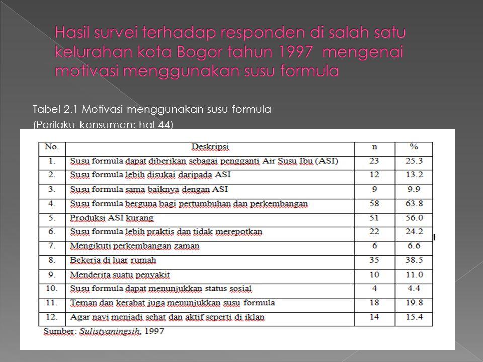 Hasil survei terhadap responden di salah satu kelurahan kota Bogor tahun 1997 mengenai motivasi menggunakan susu formula