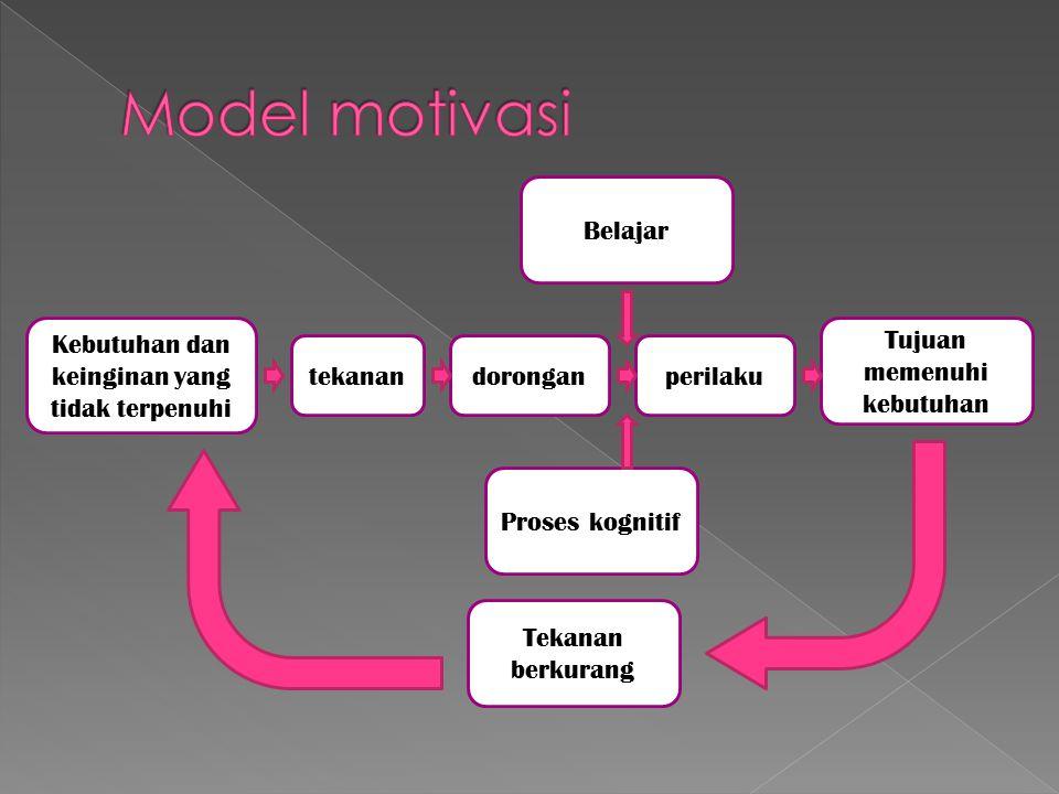 Model motivasi Belajar Kebutuhan dan keinginan yang tidak terpenuhi