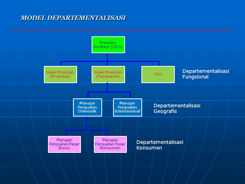 MODEL DEPARTEMENTALISASI