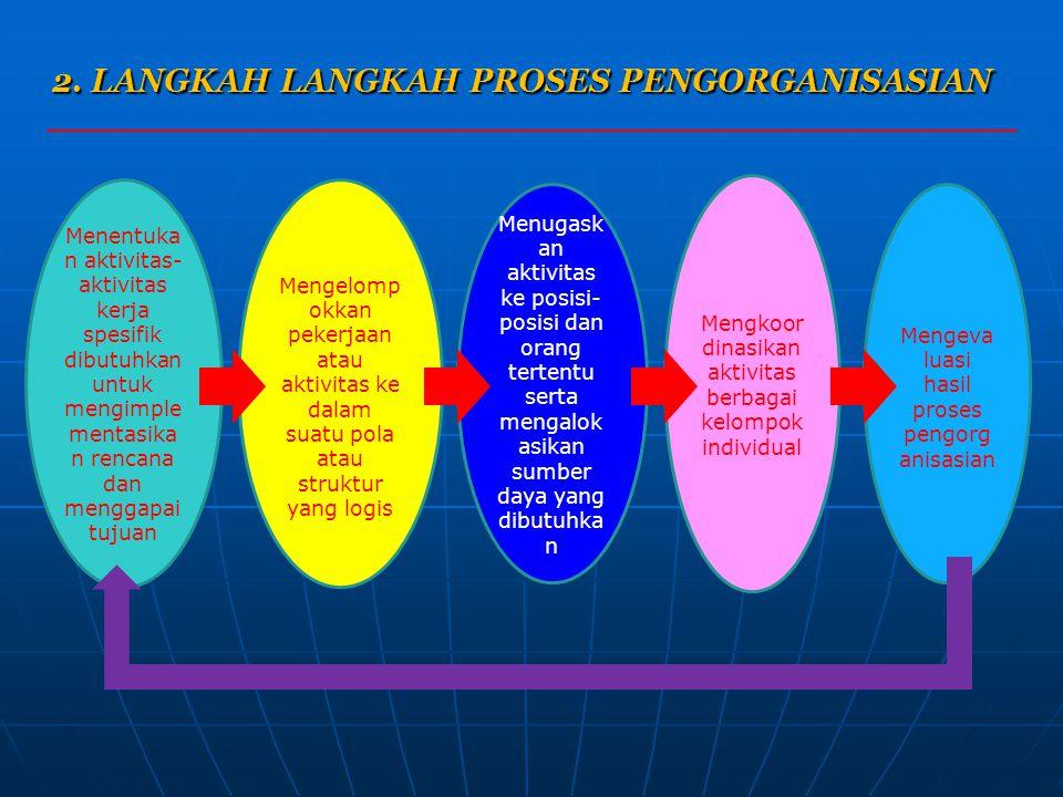 2. LANGKAH LANGKAH PROSES PENGORGANISASIAN