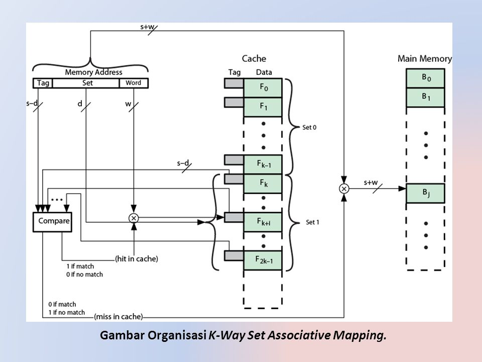 Gambar Organisasi K-Way Set Associative Mapping.