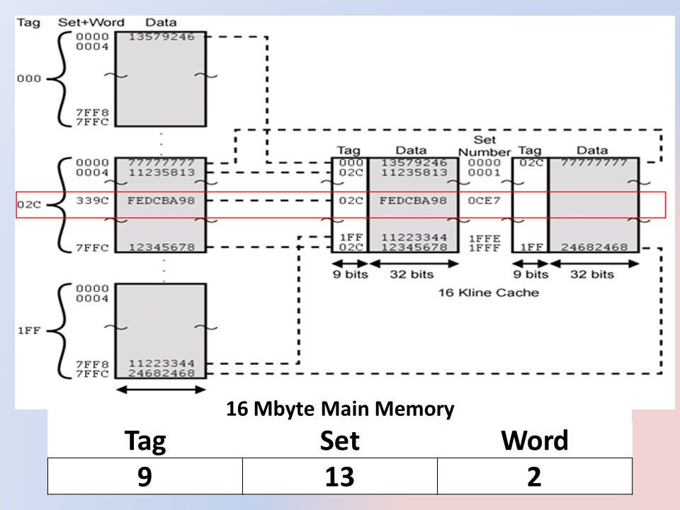 16 Mbyte Main Memory Tag Set Word 9 13 2