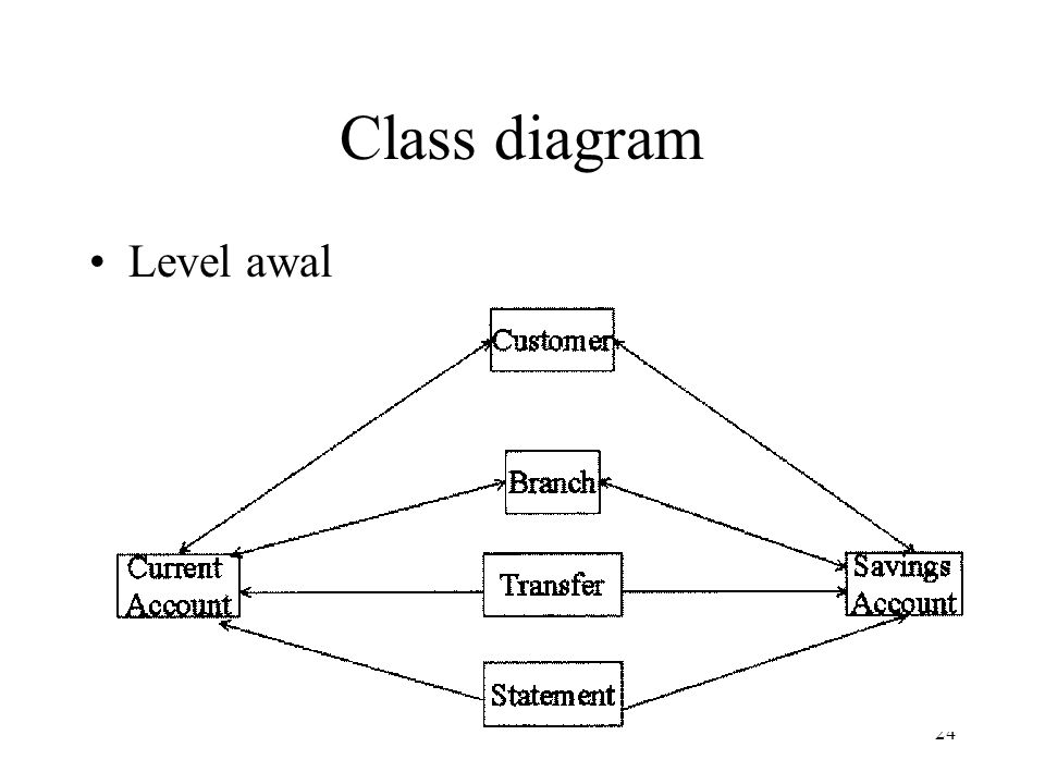Class diagram Level awal