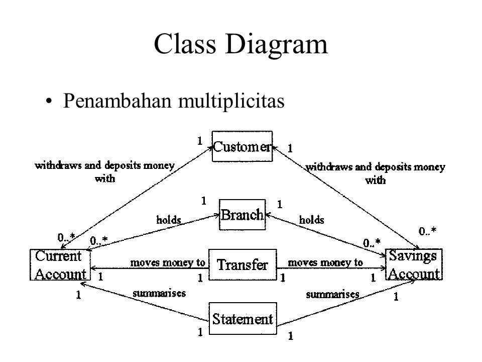 Class Diagram Penambahan multiplicitas