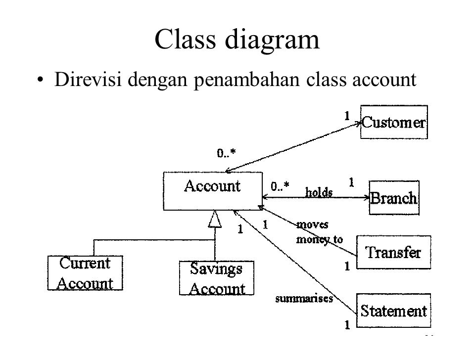 Class diagram Direvisi dengan penambahan class account