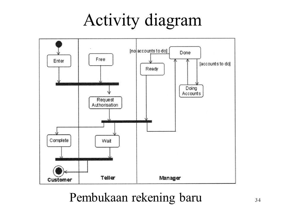 Activity diagram Pembukaan rekening baru