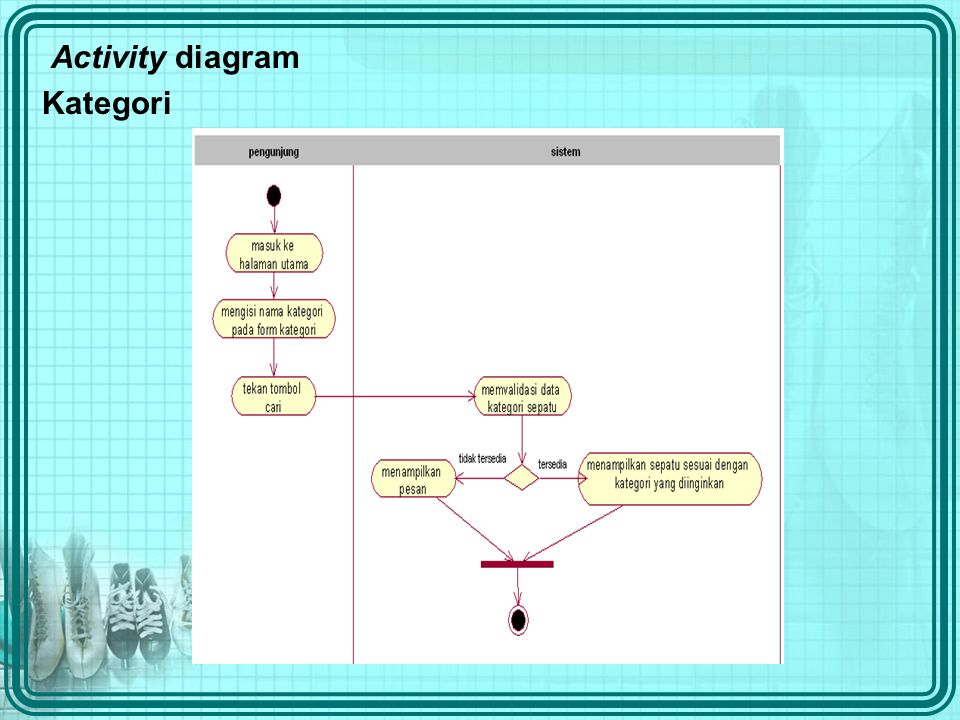 Activity diagram Kategori