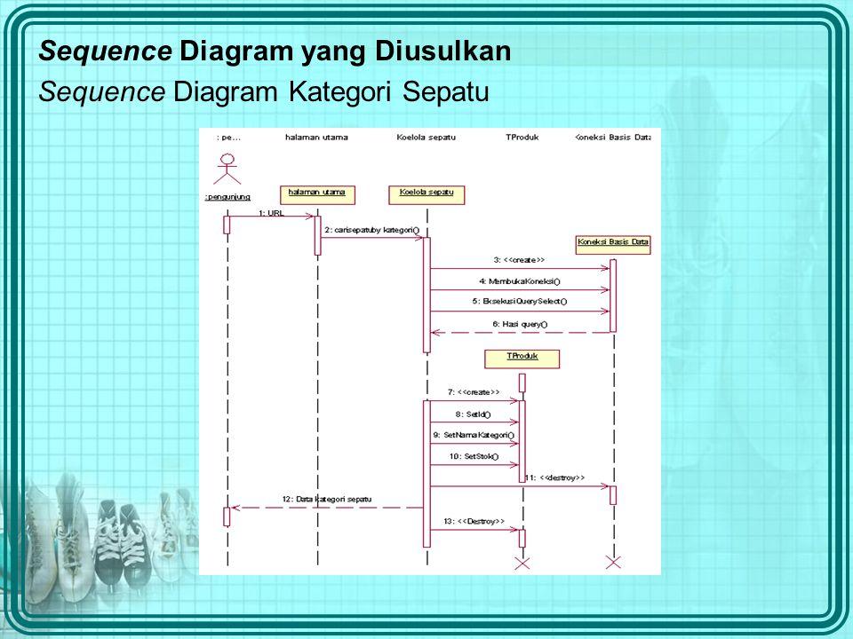 Sequence Diagram yang Diusulkan Sequence Diagram Kategori Sepatu