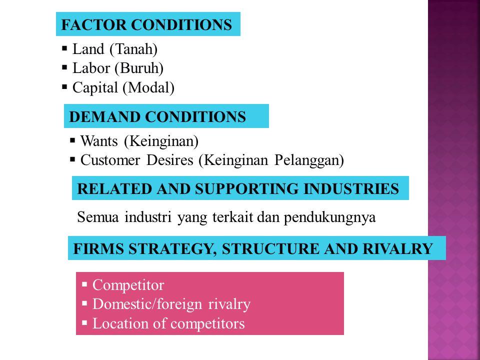 FACTOR CONDITIONS Land (Tanah) Labor (Buruh) Capital (Modal) DEMAND CONDITIONS. Wants (Keinginan)
