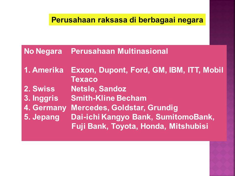 Perusahaan raksasa di berbagaai negara