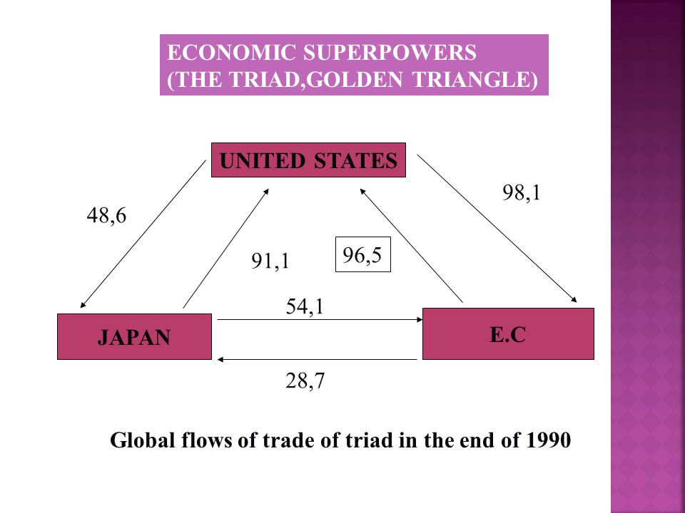 ECONOMIC SUPERPOWERS (THE TRIAD,GOLDEN TRIANGLE) UNITED STATES. UNITED STATE. 98,1. 48,6. 96,5.