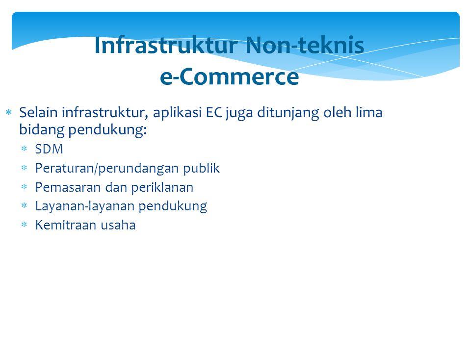 Infrastruktur Non-teknis e-Commerce