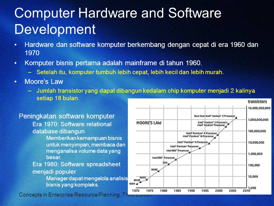 Computer Hardware and Software Development