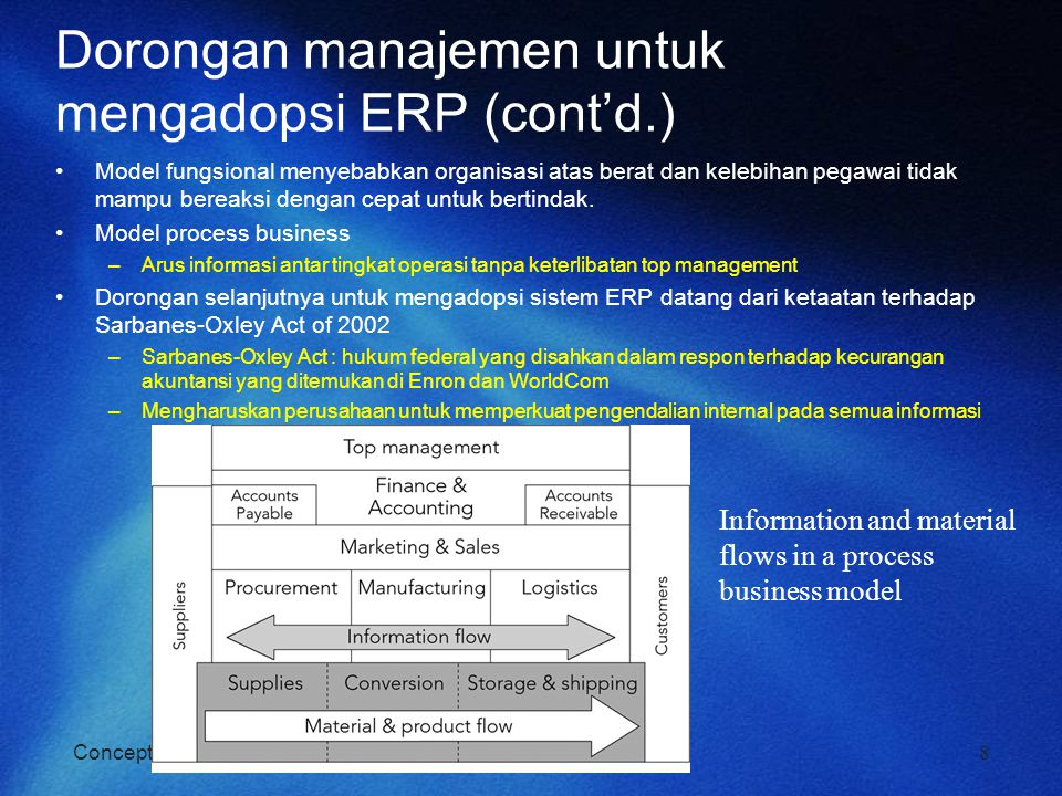 Dorongan manajemen untuk mengadopsi ERP (cont'd.)