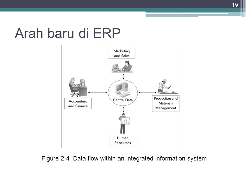 Arah baru di ERP Figure 2-4 Data flow within an integrated information system