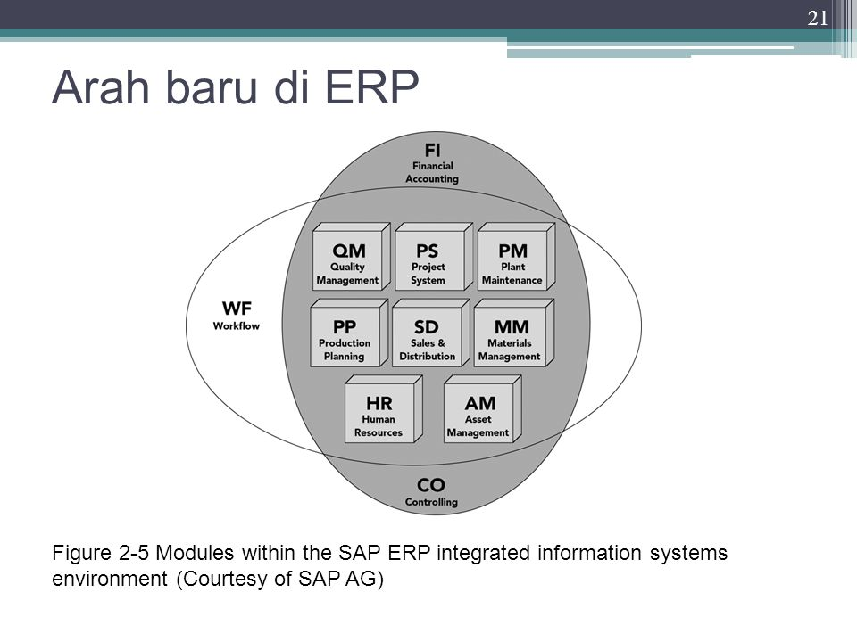 Arah baru di ERP Figure 2-5 Modules within the SAP ERP integrated information systems environment (Courtesy of SAP AG)
