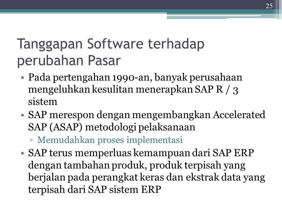 Tanggapan Software terhadap perubahan Pasar