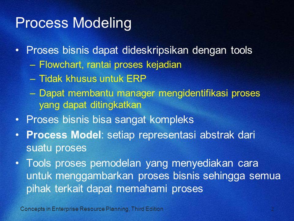 Process Modeling Proses bisnis dapat dideskripsikan dengan tools