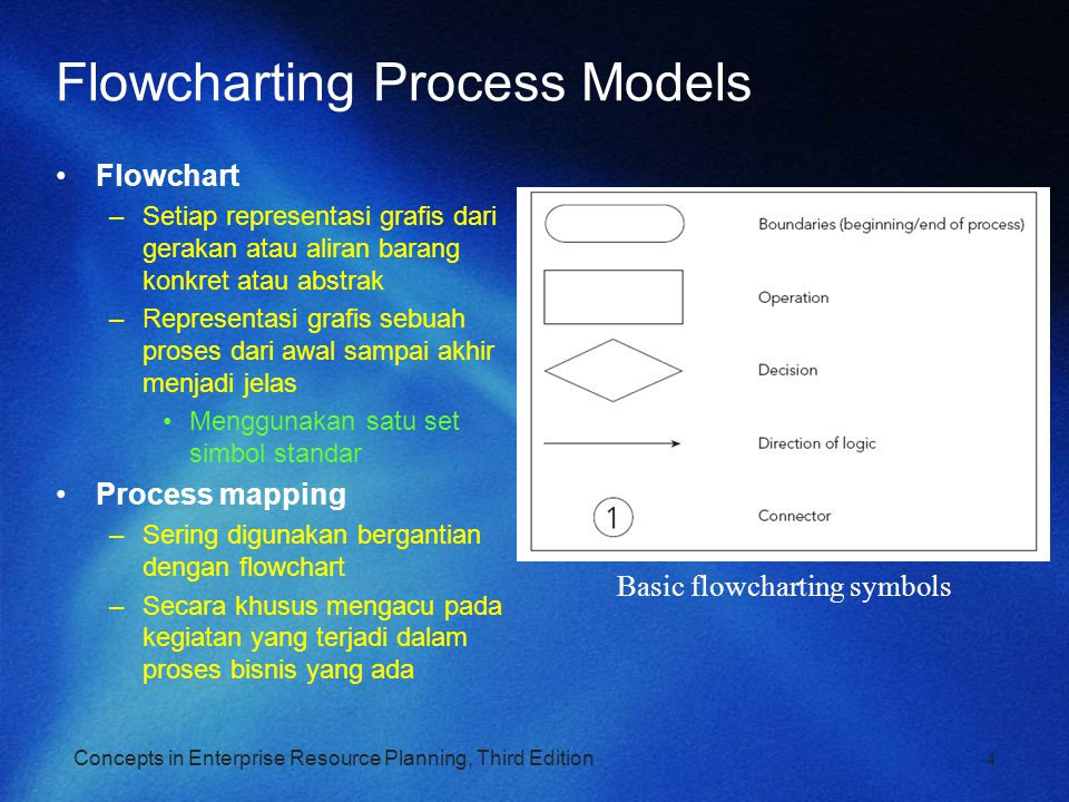 Flowcharting Process Models