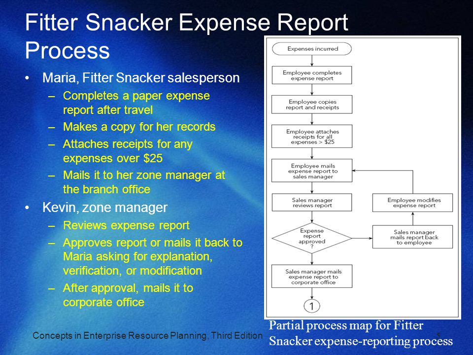 fitter snacker erp case Option #1: proposed approach for implementing an erp system (part 2)you are the cio of a manufacturing firm the ceo and cfo continue to.