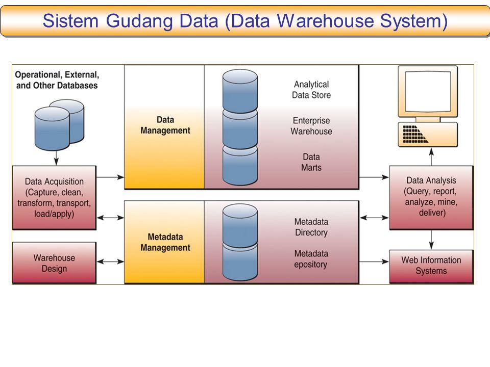 Sistem Gudang Data (Data Warehouse System)