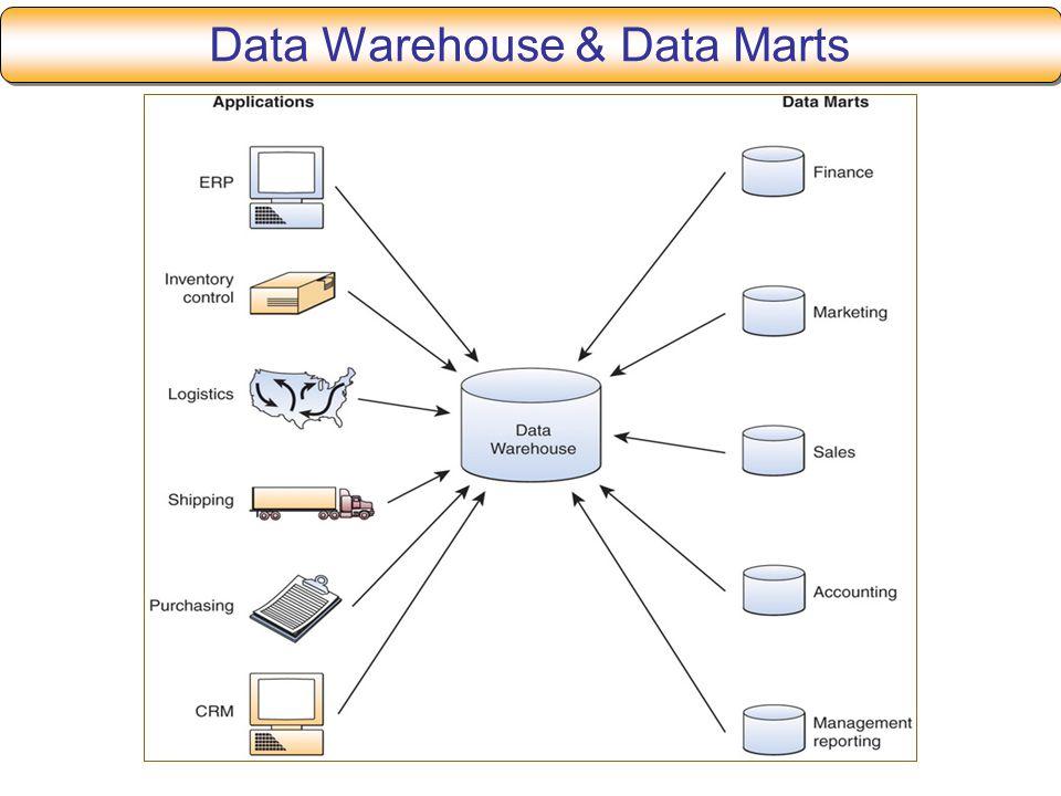 Data Warehouse & Data Marts