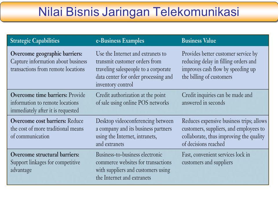 Nilai Bisnis Jaringan Telekomunikasi