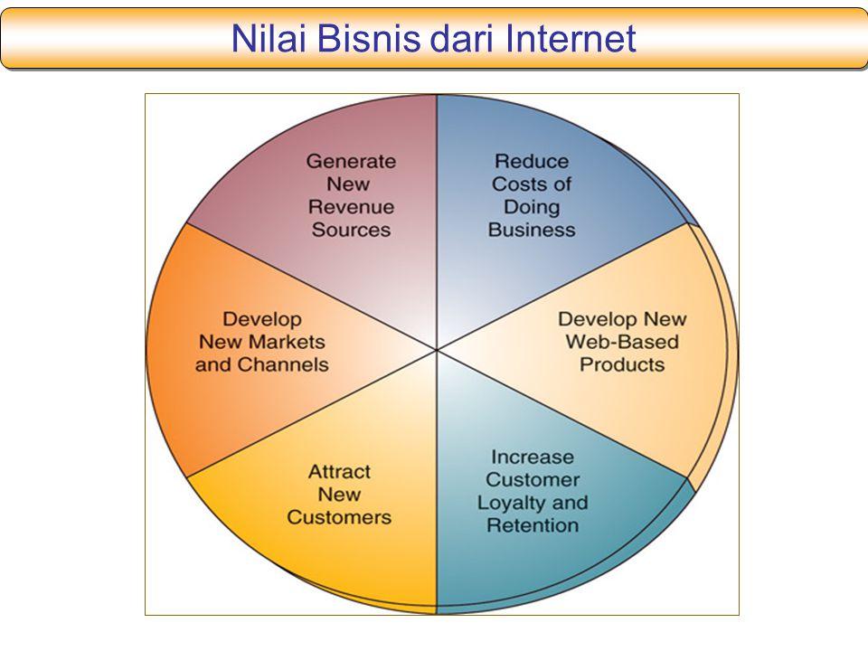 Nilai Bisnis dari Internet