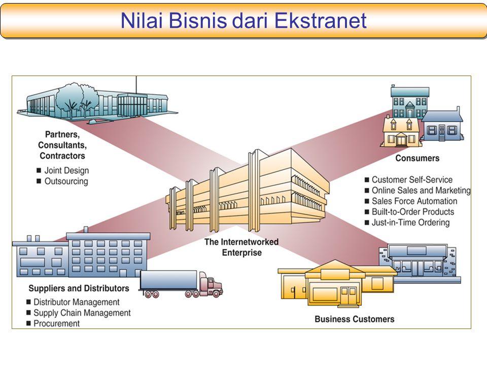Nilai Bisnis dari Ekstranet