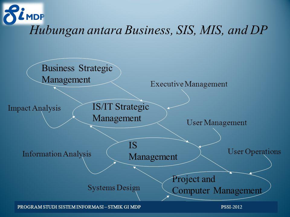 Hubungan antara Business, SIS, MIS, and DP