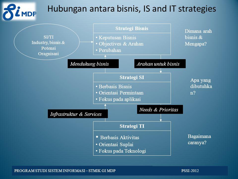 Hubungan antara bisnis, IS and IT strategies