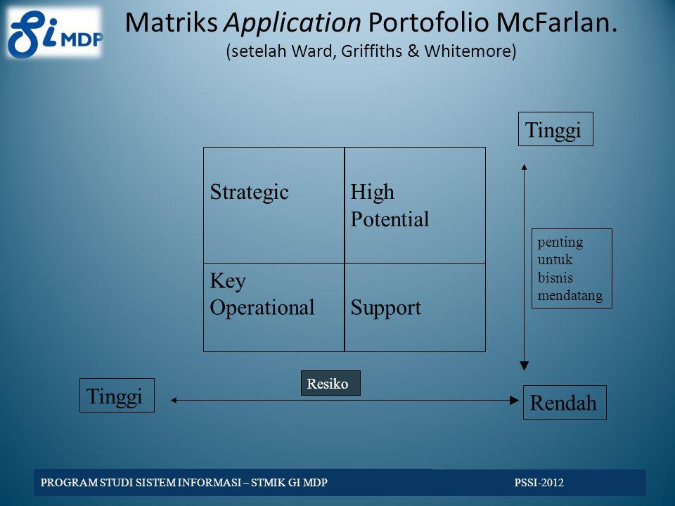Matriks Application Portofolio McFarlan