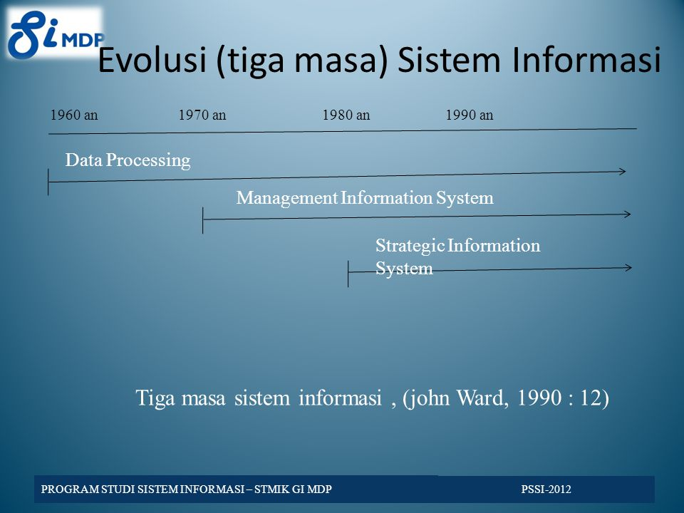 Evolusi (tiga masa) Sistem Informasi