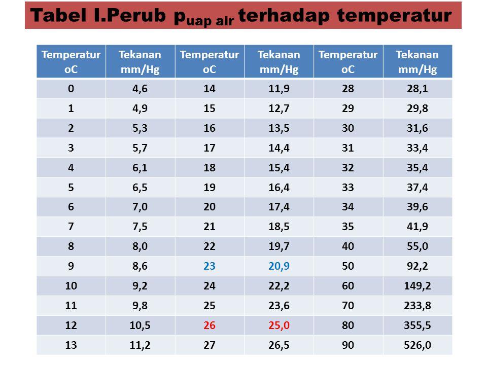 Tabel I.Perub puap air terhadap temperatur
