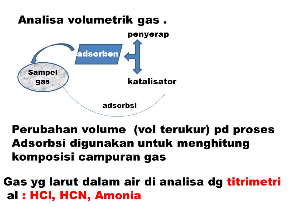 Analisa volumetrik gas .