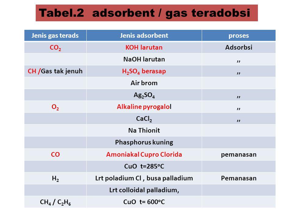 Tabel.2 adsorbent / gas teradobsi