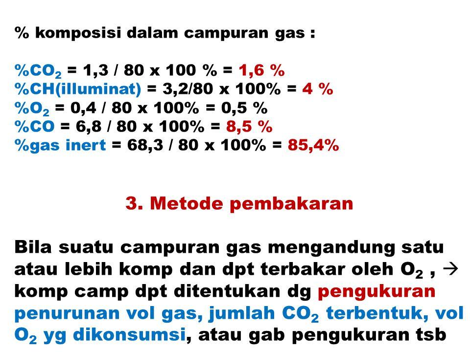 % komposisi dalam campuran gas :