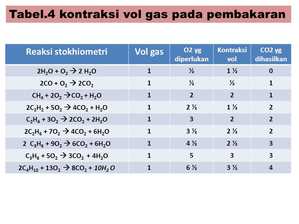 Tabel.4 kontraksi vol gas pada pembakaran