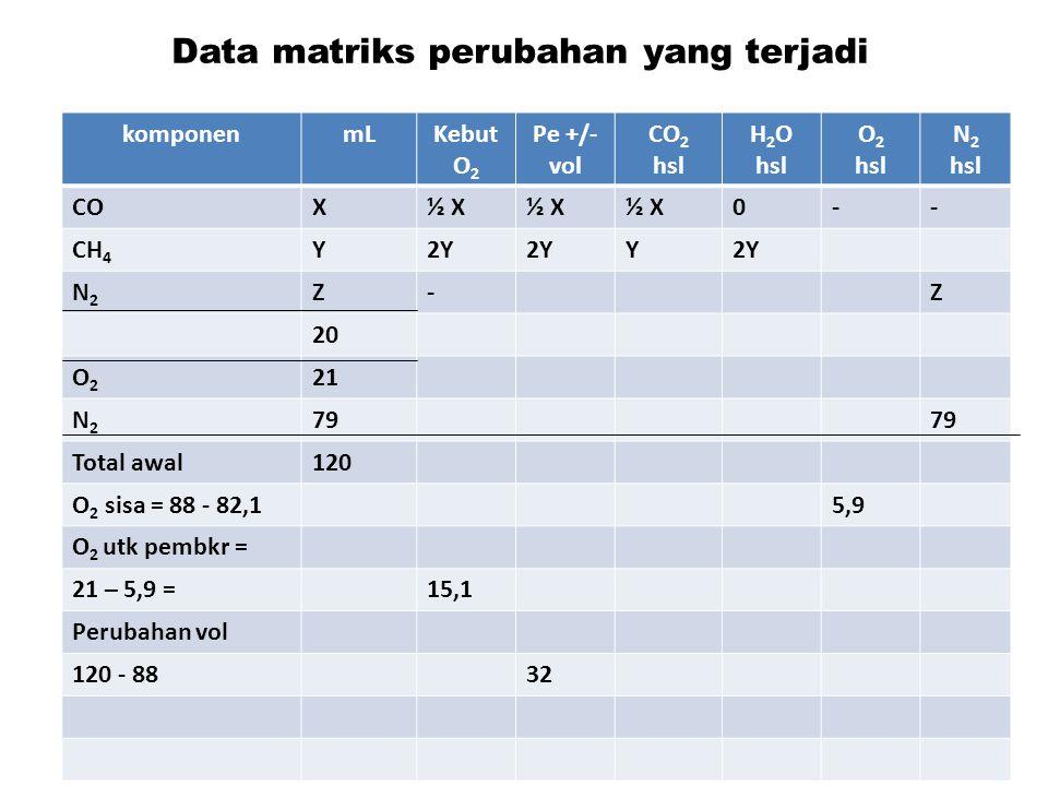 Data matriks perubahan yang terjadi