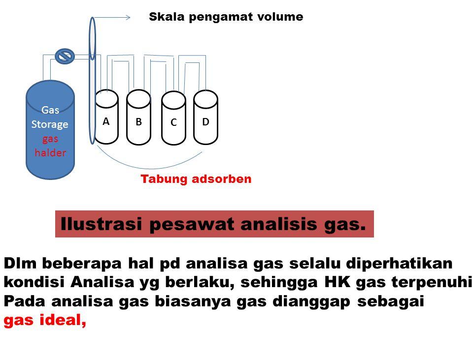 Ilustrasi pesawat analisis gas.