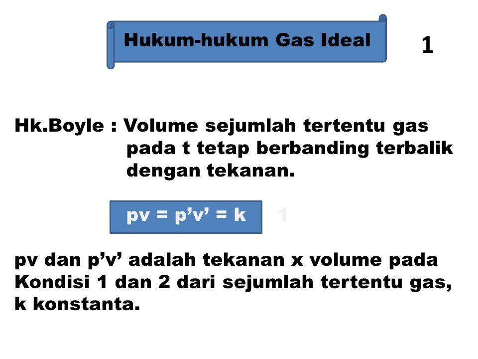 1 Hukum-hukum Gas Ideal Hk.Boyle : Volume sejumlah tertentu gas